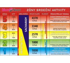 Graf tepové frekvence - zóny srdeční aktivity